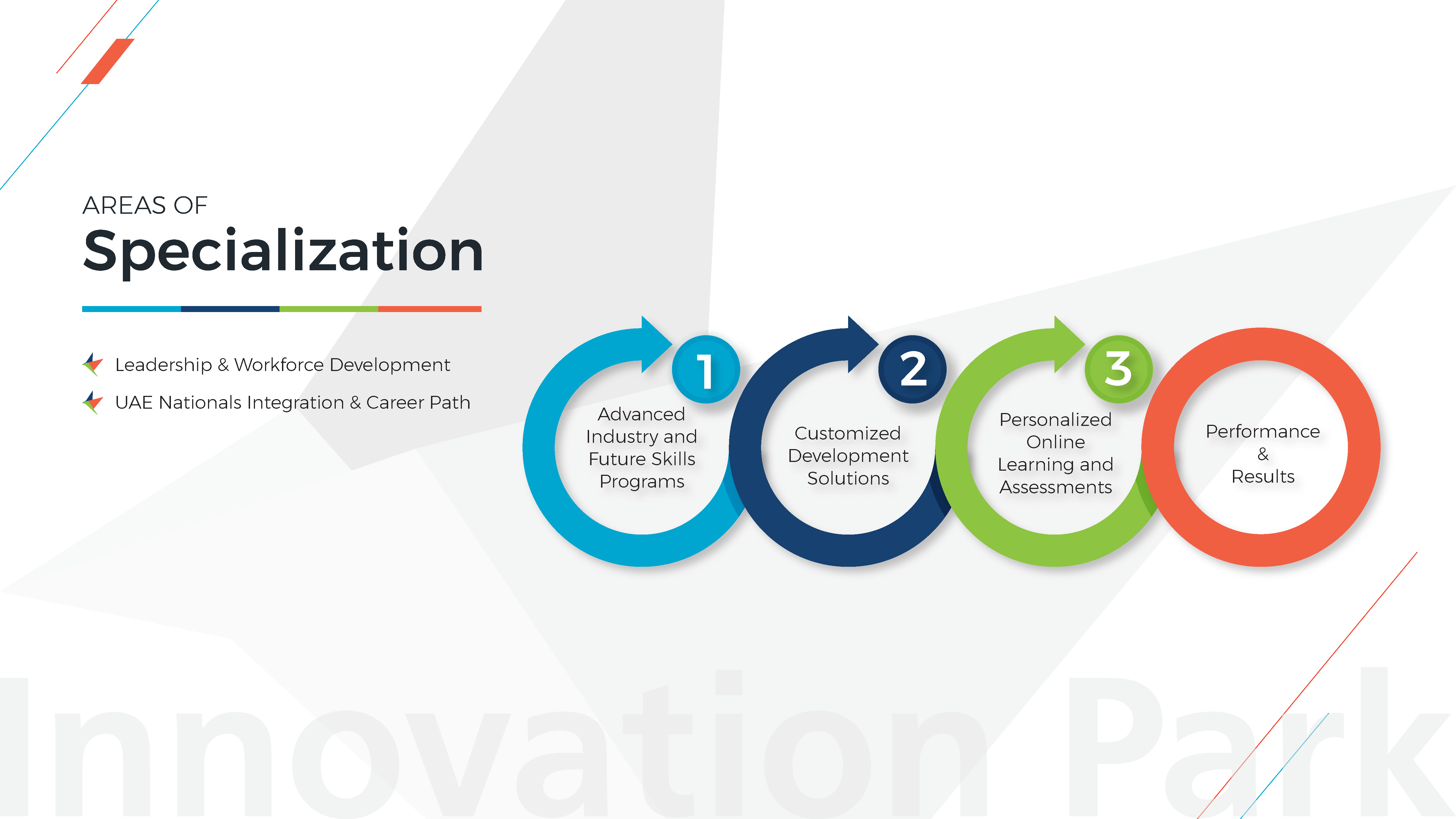 Innovation Park Profile_Part3.png